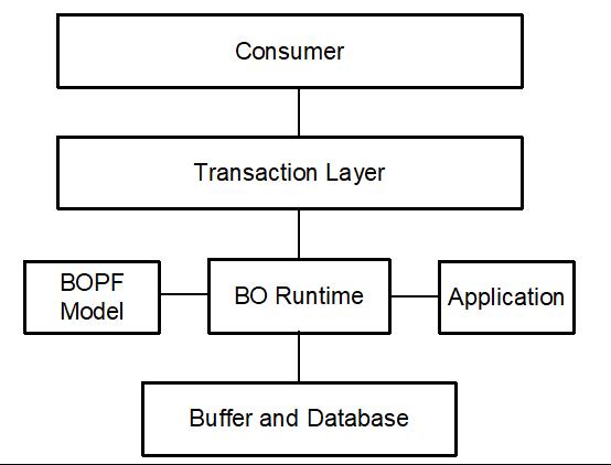BOPF_Architektur